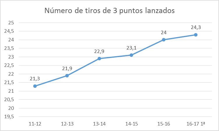 3puntos1
